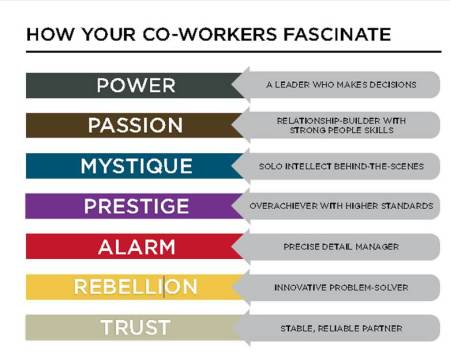 How your coworkers Fascinate